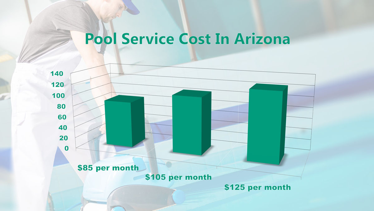 Pool Service Cost In Arizona - Phoenix - Scottsdale